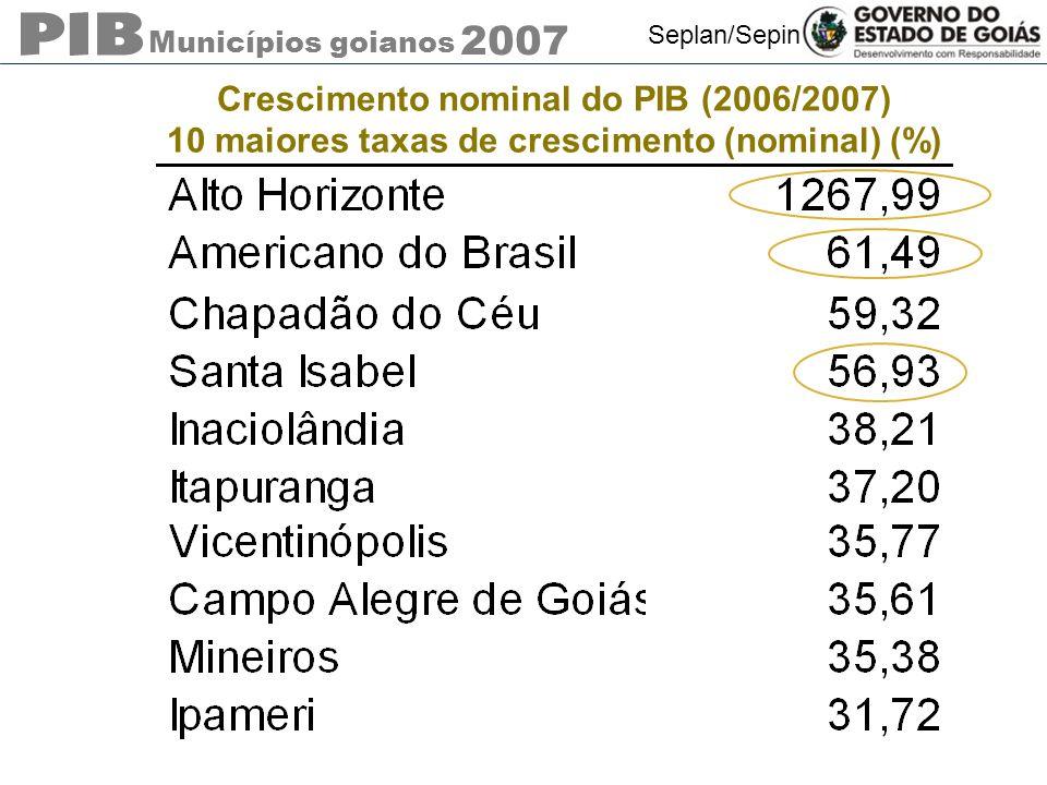Municípios goianos 2007 Seplan/Sepin Crescimento nominal do PIB (2006/2007) 10 maiores taxas de crescimento (nominal) (%)