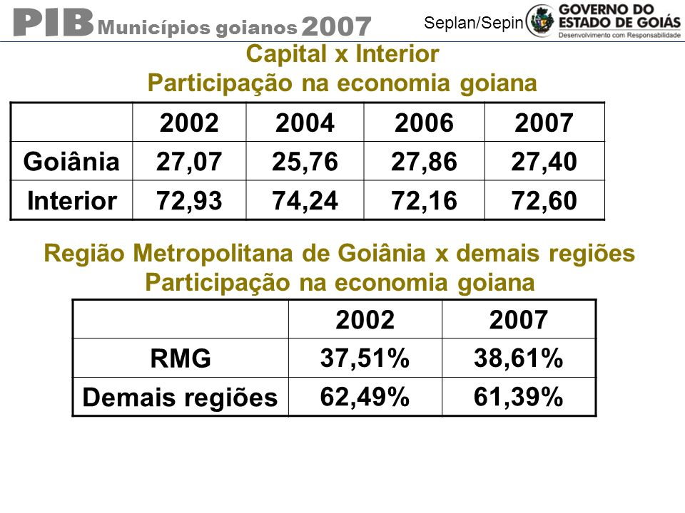 Municípios goianos 2007 Seplan/Sepin Capital x Interior Participação na economia goiana 2002 200420062007 Goiânia27,0725,7627,8627,40 Interior72,9374,