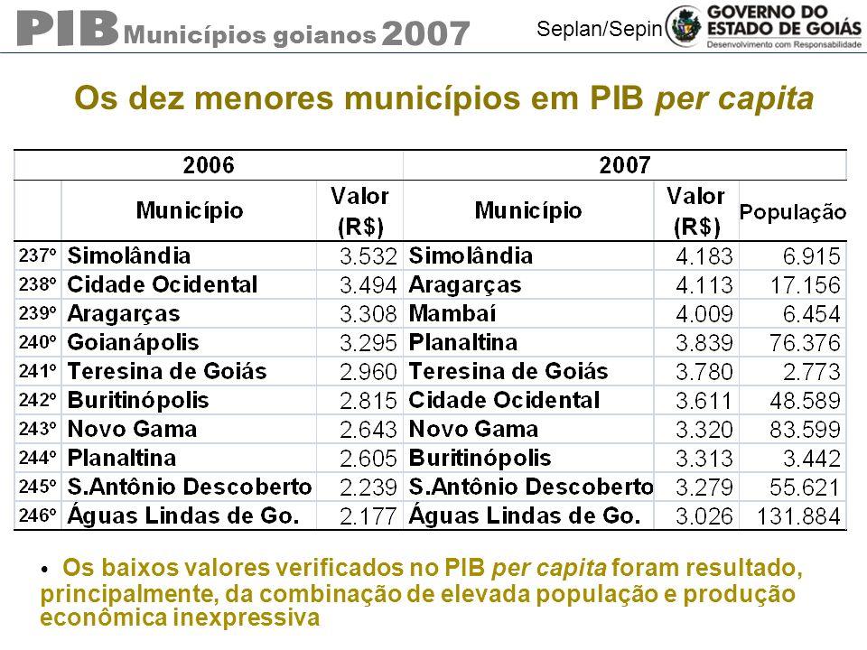 Municípios goianos 2007 Seplan/Sepin Os dez menores municípios em PIB per capita Os baixos valores verificados no PIB per capita foram resultado, prin
