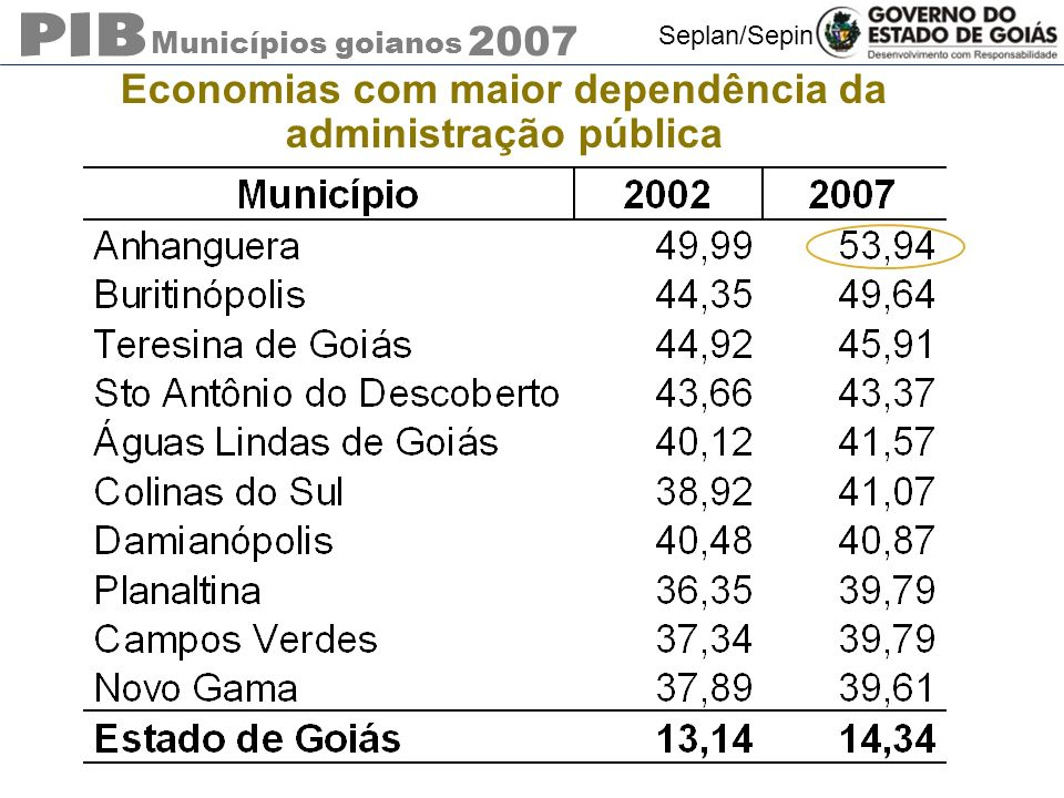Municípios goianos 2007 Seplan/Sepin Economias com maior dependência da administração pública
