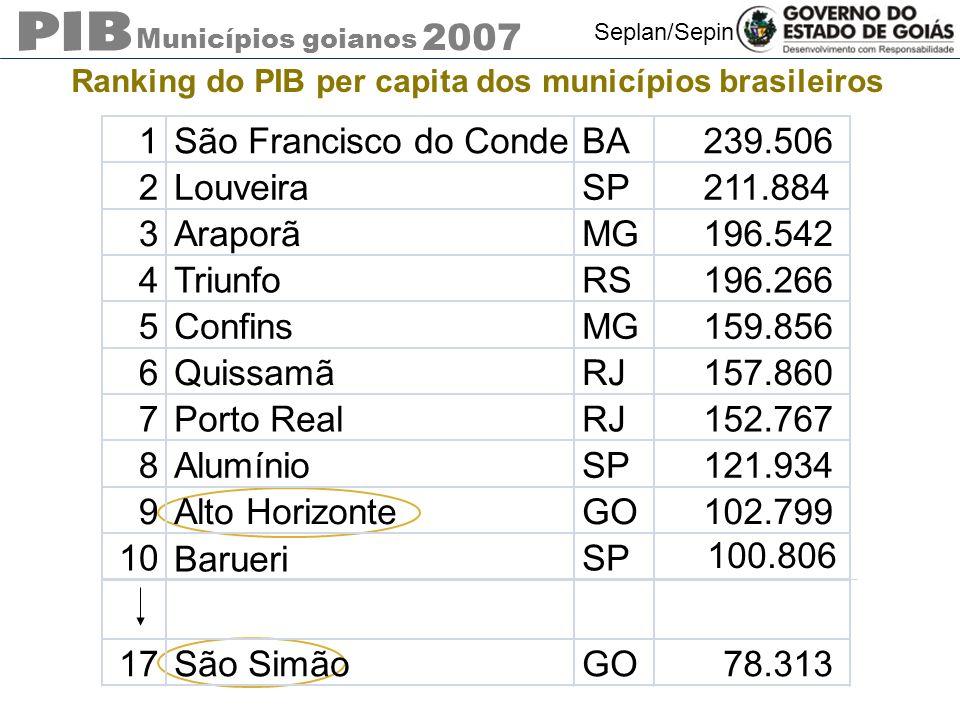Municípios goianos 2007 Seplan/Sepin Ranking do PIB per capita dos municípios brasileiros