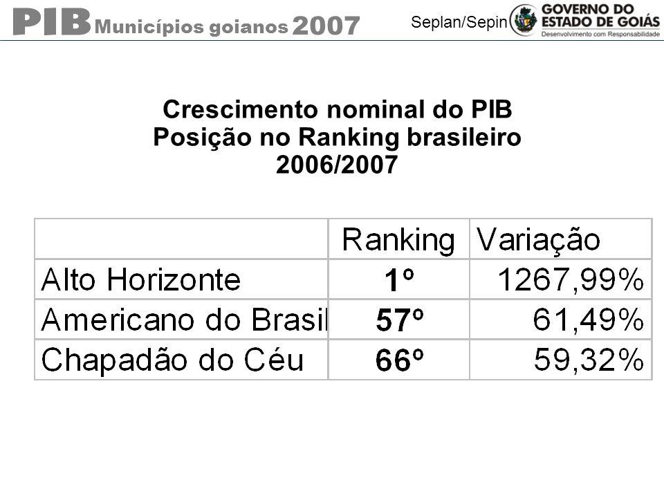 Municípios goianos 2007 Seplan/Sepin Crescimento nominal do PIB Posição no Ranking brasileiro 2006/2007