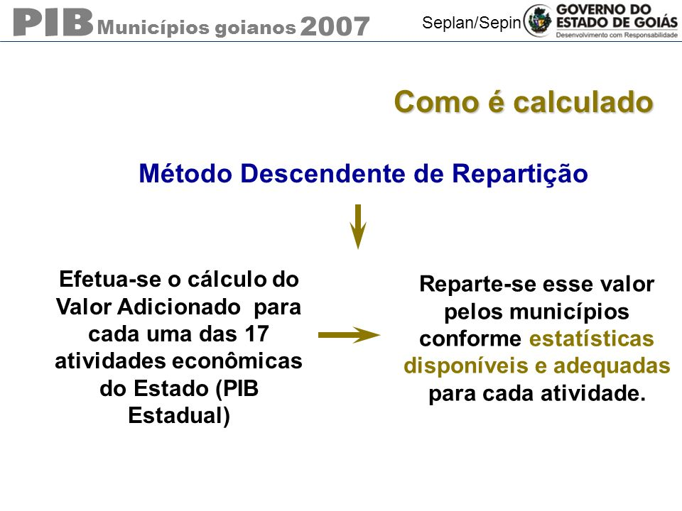 Municípios goianos 2007 Seplan/Sepin Como é calculado Método Descendente de Repartição Efetua-se o cálculo do Valor Adicionado para cada uma das 17 at