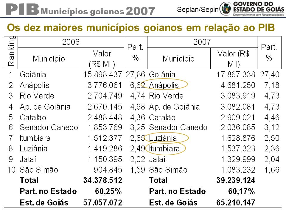 Municípios goianos 2007 Seplan/Sepin Os dez maiores municípios goianos em relação ao PIB