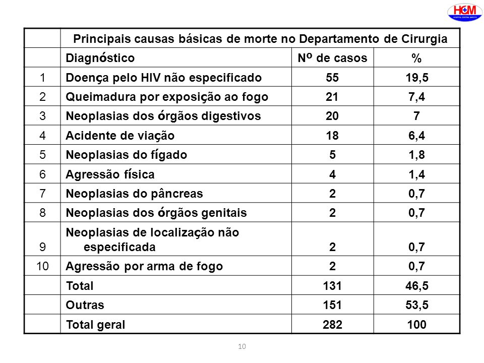 10 Principais causas básicas de morte no Departamento de Cirurgia Diagn ó sticoN º de casos % 1 Doen ç a pelo HIV não especificado 5519,5 2 Queimadura por exposi ç ão ao fogo 217,4 3 Neoplasias dos ó rgãos digestivos 207 4 Acidente de via ç ão 186,4 5 Neoplasias do f í gado 51,8 6 Agressão f í sica 41,4 7Neoplasias do pâncreas20,7 8 Neoplasias dos ó rgãos genitais 20,7 9 Neoplasias de localiza ç ão não especificada20,7 10Agressão por arma de fogo20,7 Total13146,5 Outras15153,5 Total geral282100