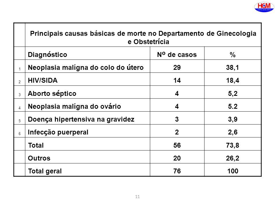 11 Principais causas básicas de morte no Departamento de Ginecologia e Obstetr í cia Diagn ó sticoN º de casos % 1 Neoplasia malígna do colo do ú tero
