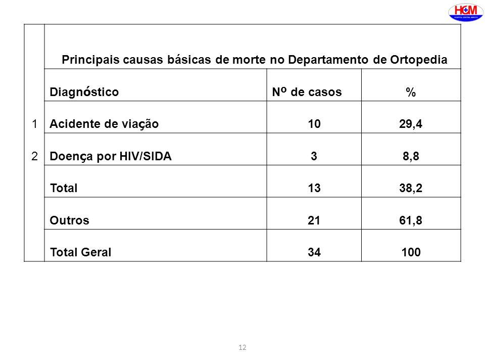 12 Principais causas básicas de morte no Departamento de Ortopedia Diagn ó sticoN º de casos % 1 Acidente de via ç ão 1029,4 2 Doen ç a por HIV/SIDA 38,8 Total1338,2 Outros2161,8 Total Geral34100