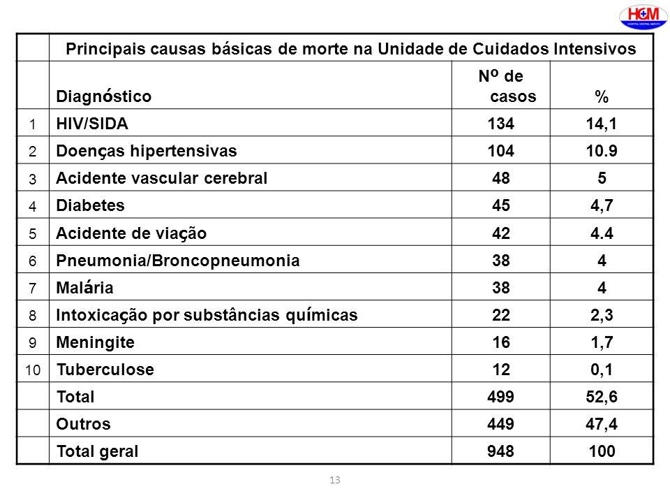 13 Principais causas básicas de morte na Unidade de Cuidados Intensivos Diagn ó stico N º de casos% 1 HIV/SIDA13414,1 2 Doen ç as hipertensivas 10410.9 3 Acidente vascular cerebral485 4 Diabetes454,7 5 Acidente de via ç ão 424.4 6 Pneumonia/Broncopneumonia384 7 Mal á ria 384 8 Intoxica ç ão por substâncias qu í micas 222,3 9 Meningite161,7 10 Tuberculose120,1 Total49952,6 Outros44947,4 Total geral948100