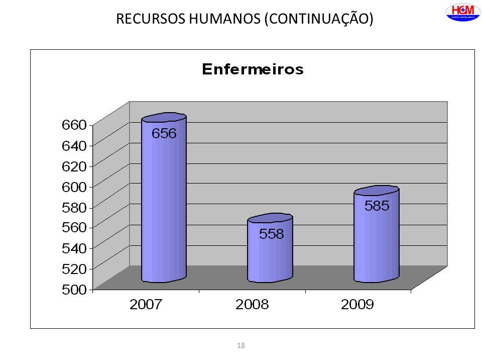 18 RECURSOS HUMANOS (CONTINUAÇÃO)