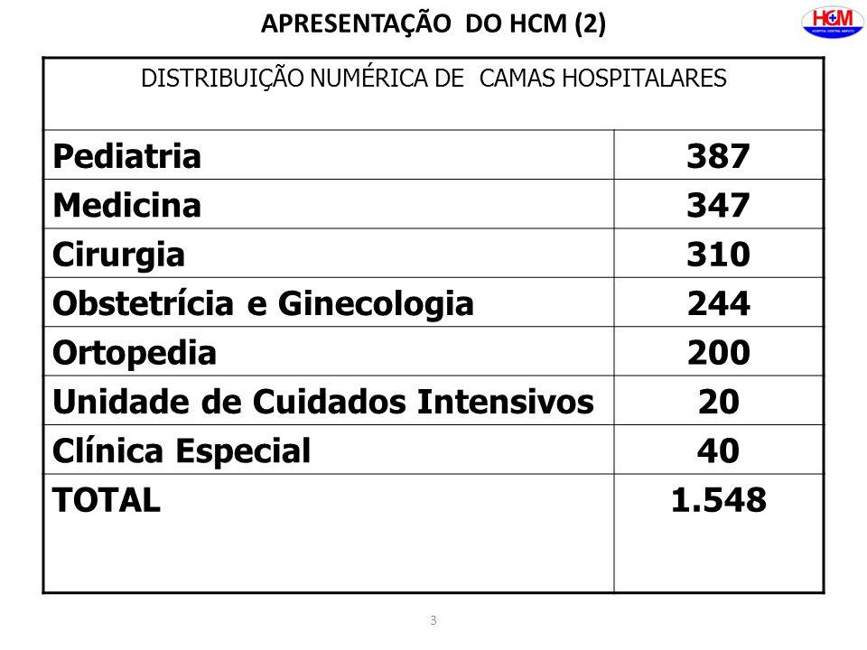 3 APRESENTAÇÃO DO HCM (2) DISTRIBUIÇÃO NUMÉRICA DE CAMAS HOSPITALARES Pediatria387 Medicina347 Cirurgia310 Obstetrícia e Ginecologia244 Ortopedia200 U