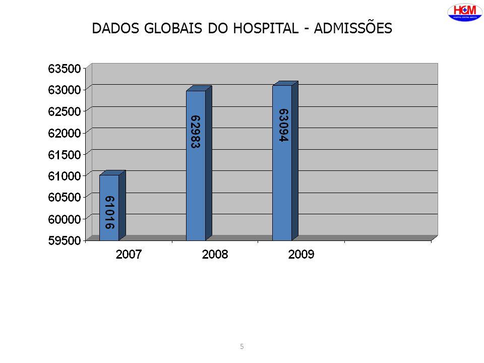 5 DADOS GLOBAIS DO HOSPITAL - ADMISSÕES