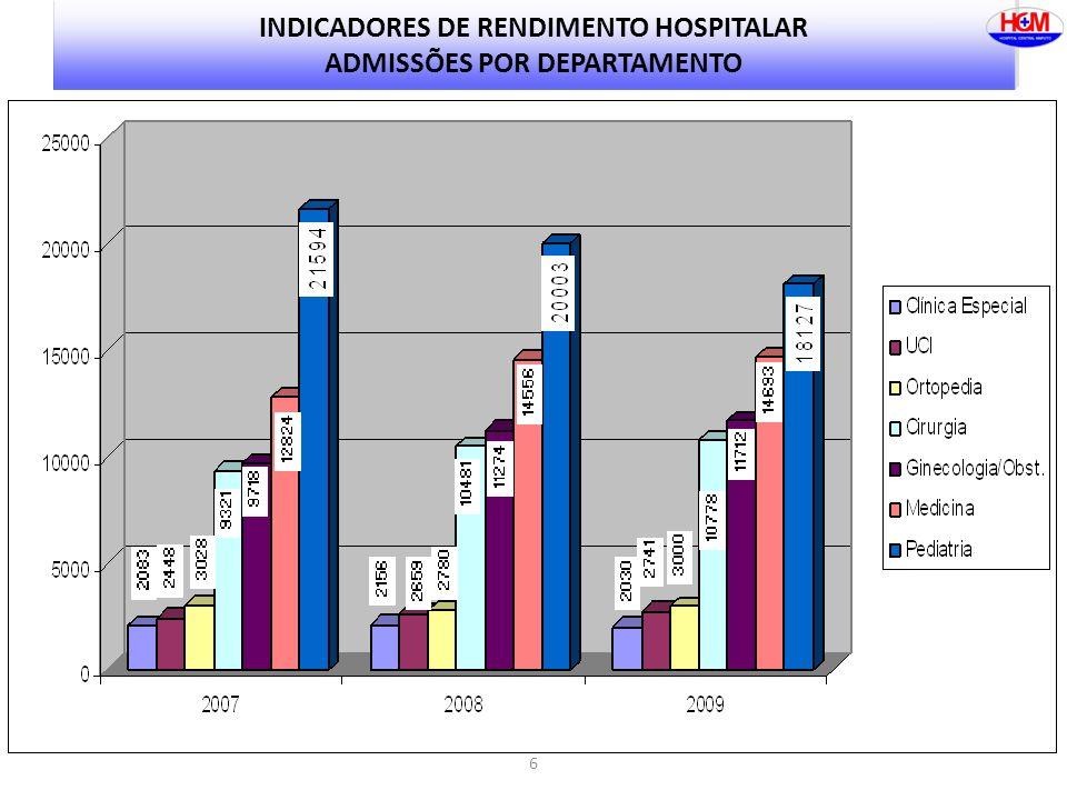 6 INDICADORES DE RENDIMENTO HOSPITALAR ADMISSÕES POR DEPARTAMENTO