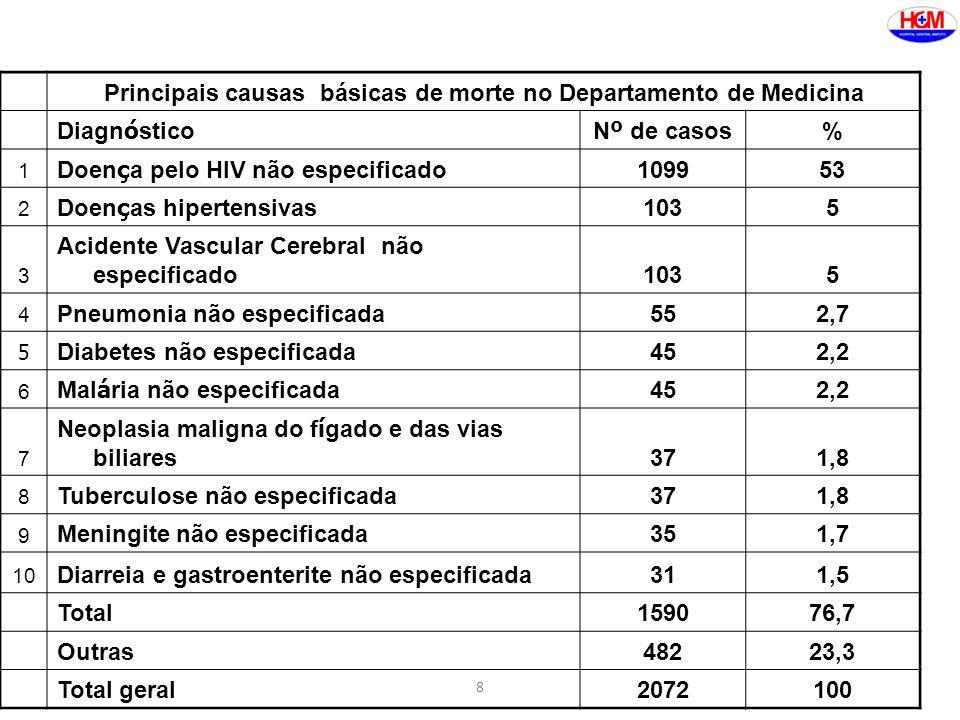 8 Principais causas básicas de morte no Departamento de Medicina Diagn ó sticoN º de casos % 1 Doen ç a pelo HIV não especificado 109953 2 Doen ç as hipertensivas 1035 3 Acidente Vascular Cerebral não especificado1035 4 Pneumonia não especificada552,7 5 Diabetes não especificada452,2 6 Mal á ria não especificada 452,2 7 Neoplasia maligna do f í gado e das vias biliares371,8 8 Tuberculose não especificada371,8 9 Meningite não especificada351,7 10 Diarreia e gastroenterite não especificada311,5 Total159076,7 Outras48223,3 Total geral2072100