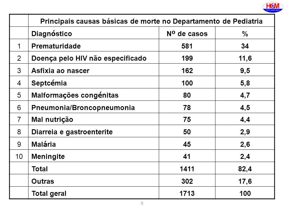 9 Principais causas básicas de morte no Departamento de Pediatria Diagn ó sticoN º de casos % 1Prematuridade58134 2 Doen ç a pelo HIV não especificado 19911,6 3Asfixia ao nascer1629,5 4 Septc é mia 1005,8 5 Malforma ç ões cong é nitas 804,7 6Pneumonia/Broncopneumonia784,5 7 Mal nutri ç ão 754,4 8Diarreia e gastroenterite502,9 9 Mal á ria 452,6 10Meningite412,4 Total141182,4 Outras30217,6 Total geral1713100