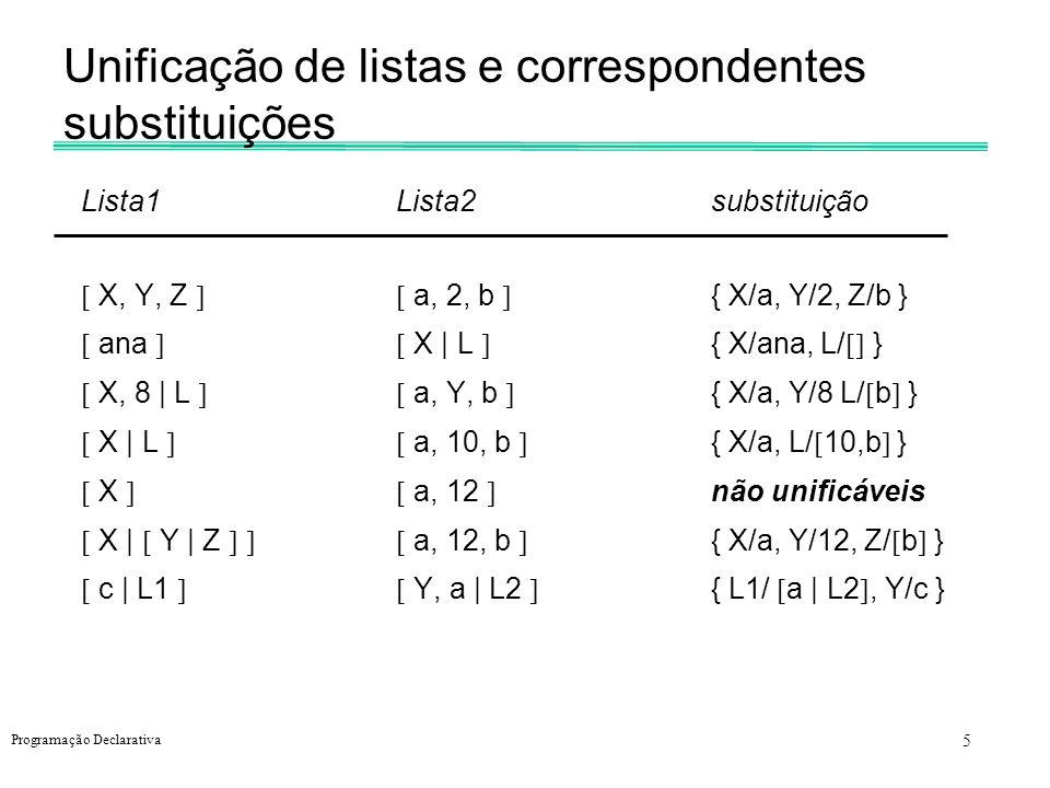 5 Programação Declarativa Unificação de listas e correspondentes substituições Lista1Lista2substituição X, Y, Z a, 2, b { X/a, Y/2, Z/b } ana X | L {