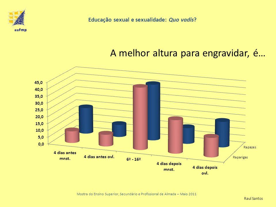 Educação sexual e sexualidade: Quo vadis? Mostra do Ensino Superior, Secundário e Profissional de Almada – Maio 2011 A melhor altura para engravidar,