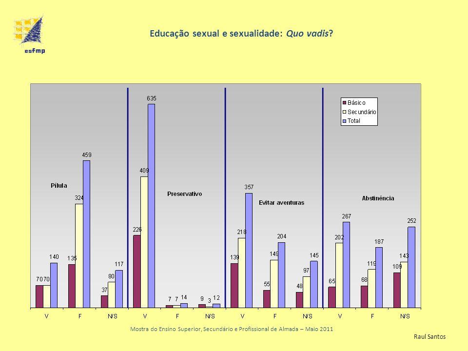 Educação sexual e sexualidade: Quo vadis? Mostra do Ensino Superior, Secundário e Profissional de Almada – Maio 2011 Raul Santos