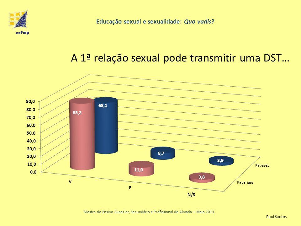 Educação sexual e sexualidade: Quo vadis? Mostra do Ensino Superior, Secundário e Profissional de Almada – Maio 2011 A 1ª relação sexual pode transmit