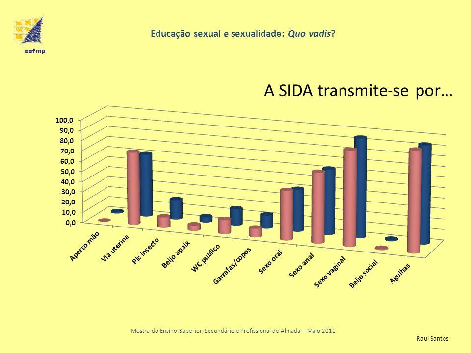 Educação sexual e sexualidade: Quo vadis? Mostra do Ensino Superior, Secundário e Profissional de Almada – Maio 2011 A SIDA transmite-se por… Raul San