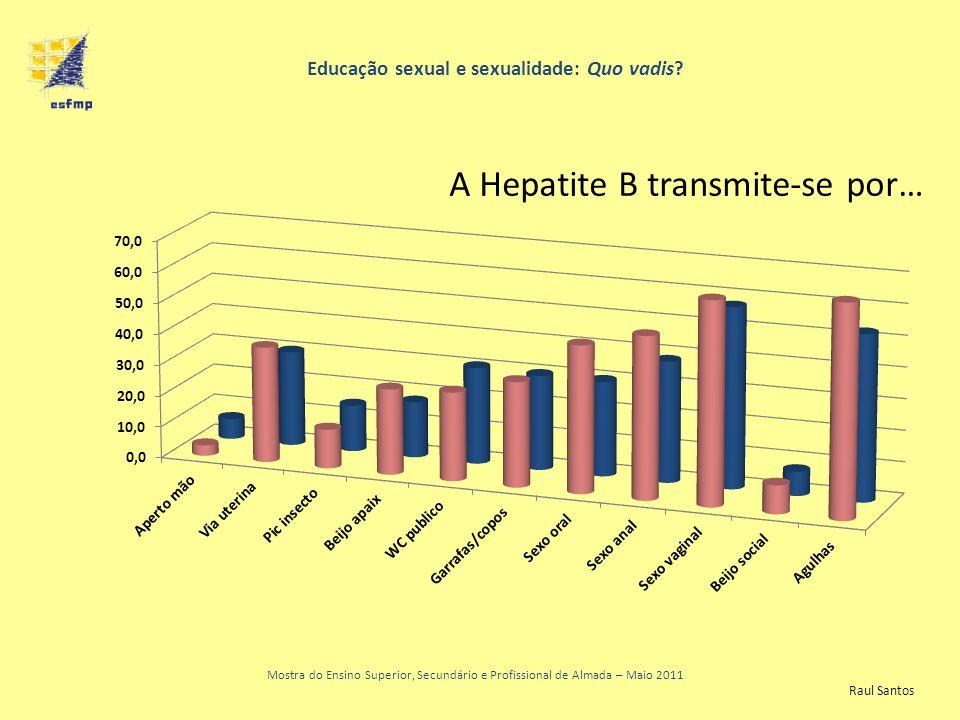 Educação sexual e sexualidade: Quo vadis? Mostra do Ensino Superior, Secundário e Profissional de Almada – Maio 2011 A Hepatite B transmite-se por… Ra