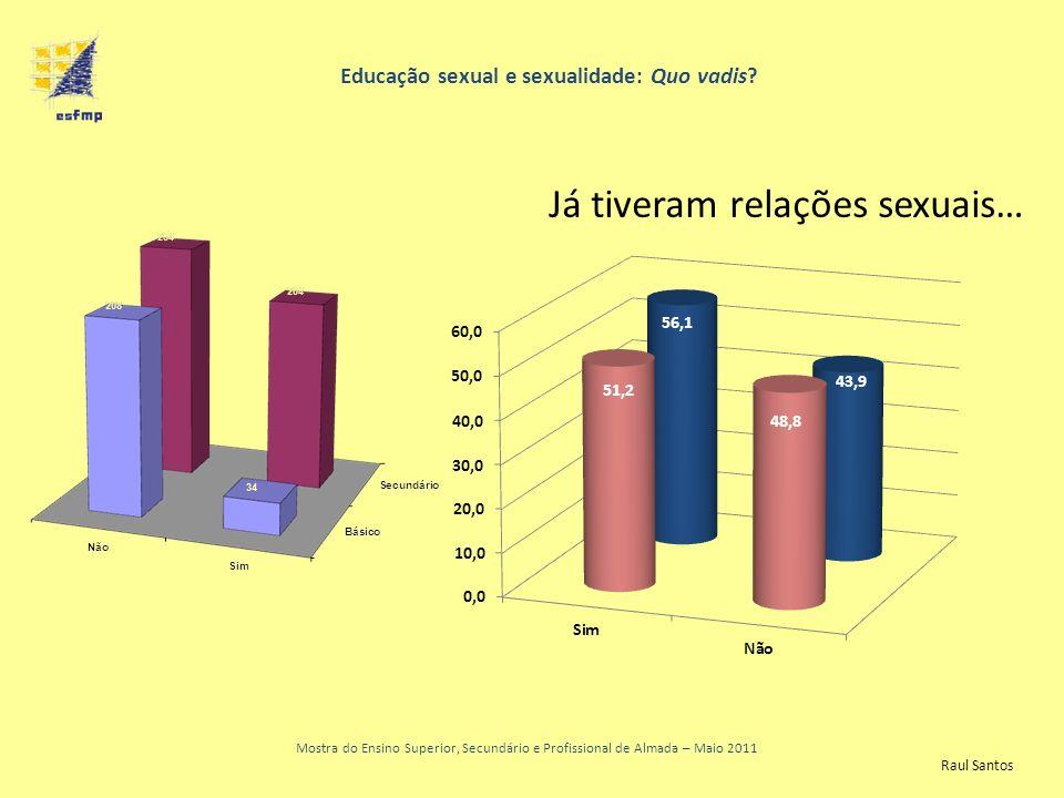 Educação sexual e sexualidade: Quo vadis? Mostra do Ensino Superior, Secundário e Profissional de Almada – Maio 2011 Já tiveram relações sexuais… Raul