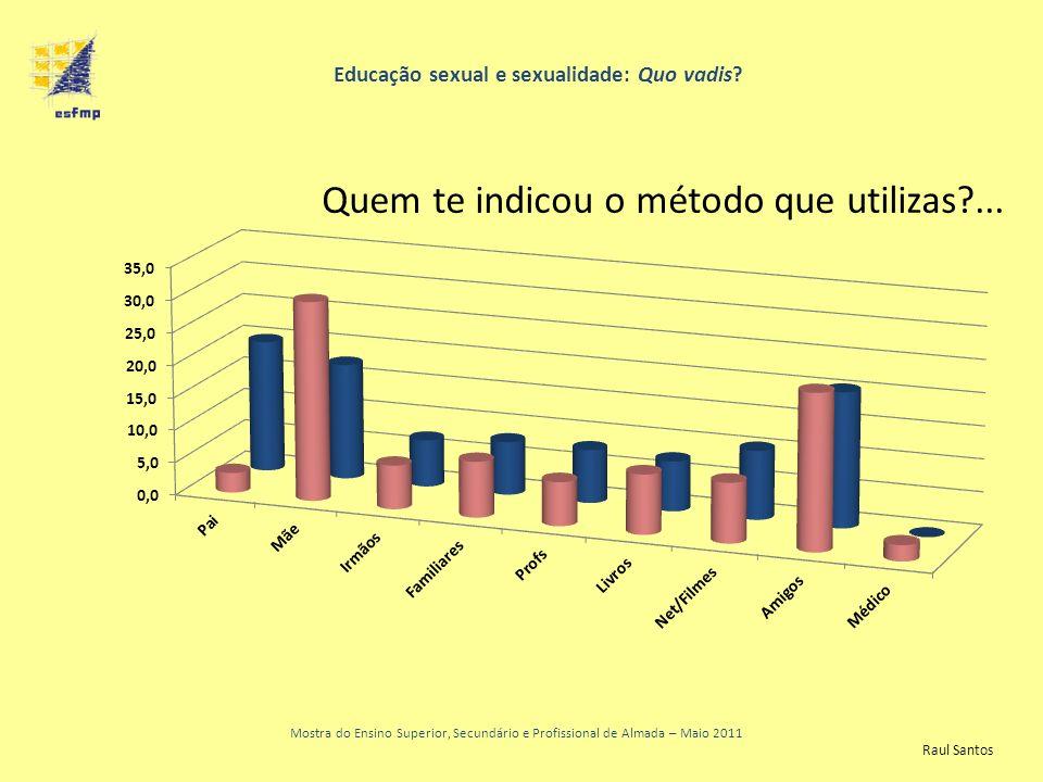 Educação sexual e sexualidade: Quo vadis? Mostra do Ensino Superior, Secundário e Profissional de Almada – Maio 2011 Quem te indicou o método que util