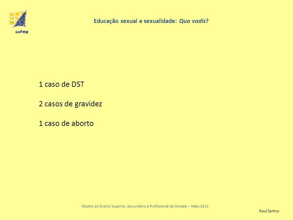 Educação sexual e sexualidade: Quo vadis? Mostra do Ensino Superior, Secundário e Profissional de Almada – Maio 2011 1 caso de DST 2 casos de gravidez