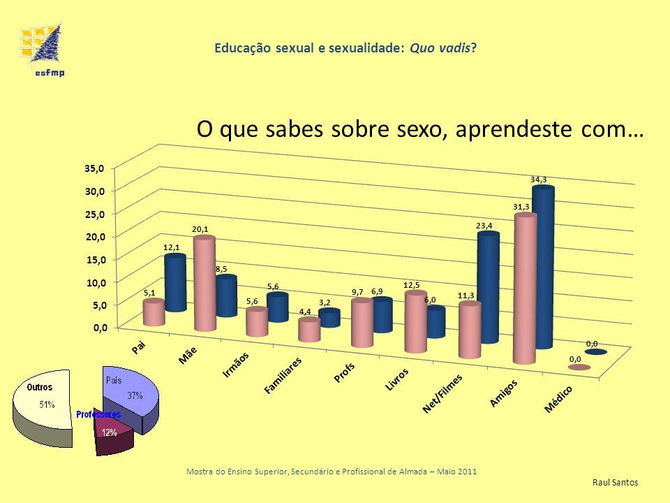 Educação sexual e sexualidade: Quo vadis? Mostra do Ensino Superior, Secundário e Profissional de Almada – Maio 2011 O que sabes sobre sexo, aprendest