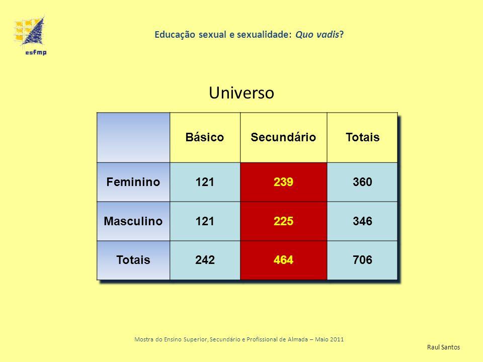 Resultados finais Educação sexual e sexualidade: Quo vadis.