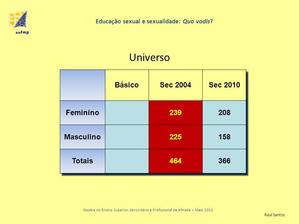 Resultados finais Educação sexual e sexualidade: Quo vadis? Universo Mostra do Ensino Superior, Secundário e Profissional de Almada – Maio 2011 Raul S