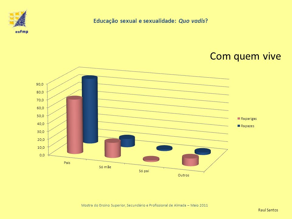 Educação sexual e sexualidade: Quo vadis? Mostra do Ensino Superior, Secundário e Profissional de Almada – Maio 2011 Com quem vive Raul Santos
