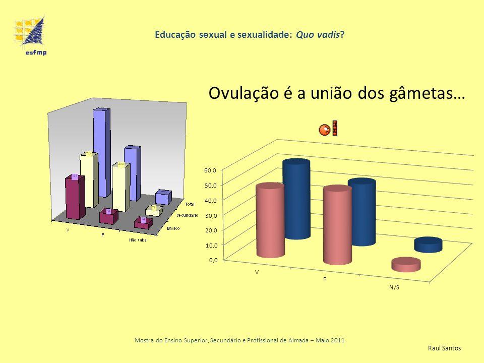 Educação sexual e sexualidade: Quo vadis? Mostra do Ensino Superior, Secundário e Profissional de Almada – Maio 2011 Ovulação é a união dos gâmetas… R