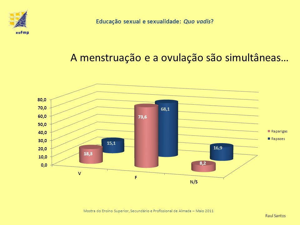 Educação sexual e sexualidade: Quo vadis? Mostra do Ensino Superior, Secundário e Profissional de Almada – Maio 2011 A menstruação e a ovulação são si