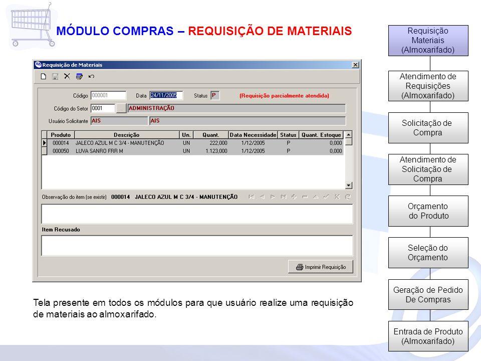 Requisição Materiais (Almoxarifado) Atendimento de Requisições (Almoxarifado) Solicitação de Compra Atendimento de Solicitação de Compra Orçamento do Produto Seleção do Orçamento Geração de Pedido De Compras Entrada de Produto (Almoxarifado) MÓDULO COMPRAS – REQUISIÇÃO DE MATERIAIS Tela presente em todos os módulos para que usuário realize uma requisição de materiais ao almoxarifado.