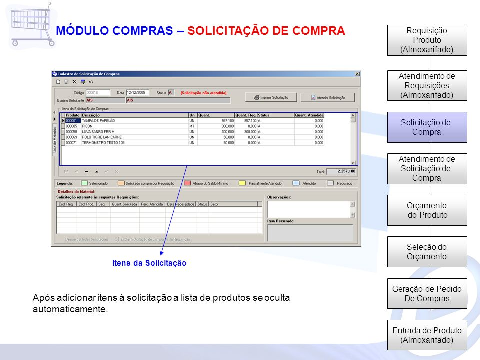 Requisição Produto (Almoxarifado) Atendimento de Requisições (Almoxarifado) Solicitação de Compra Atendimento de Solicitação de Compra Orçamento do Pr