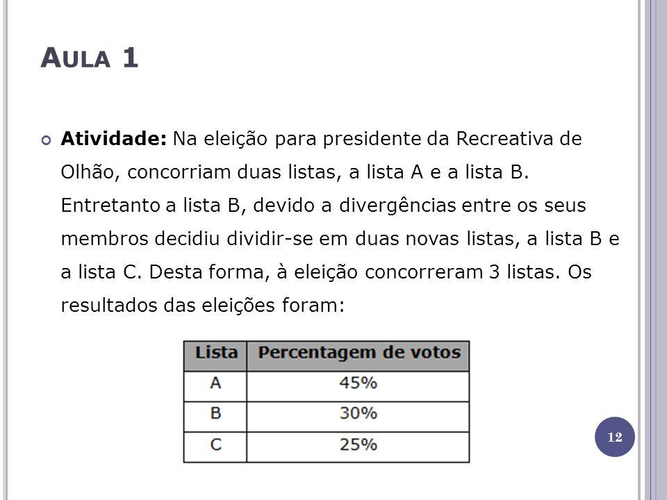A ULA 1 Atividade: Na eleição para presidente da Recreativa de Olhão, concorriam duas listas, a lista A e a lista B. Entretanto a lista B, devido a di