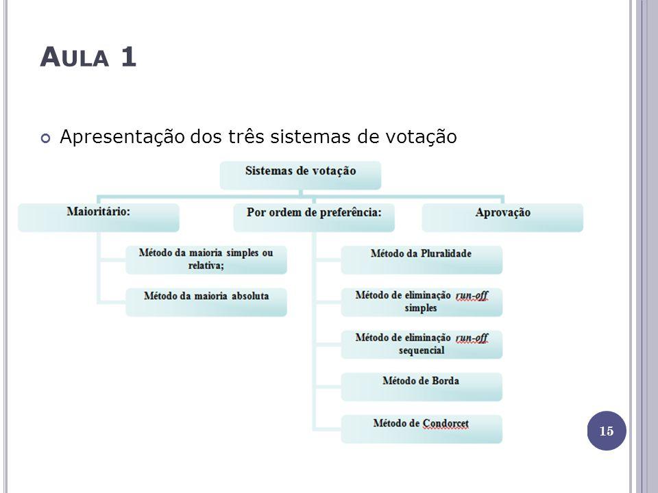 A ULA 1 Apresentação dos três sistemas de votação 15