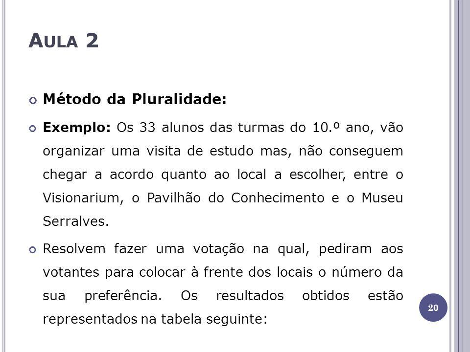 A ULA 2 Método da Pluralidade: Exemplo: Os 33 alunos das turmas do 10.º ano, vão organizar uma visita de estudo mas, não conseguem chegar a acordo quanto ao local a escolher, entre o Visionarium, o Pavilhão do Conhecimento e o Museu Serralves.