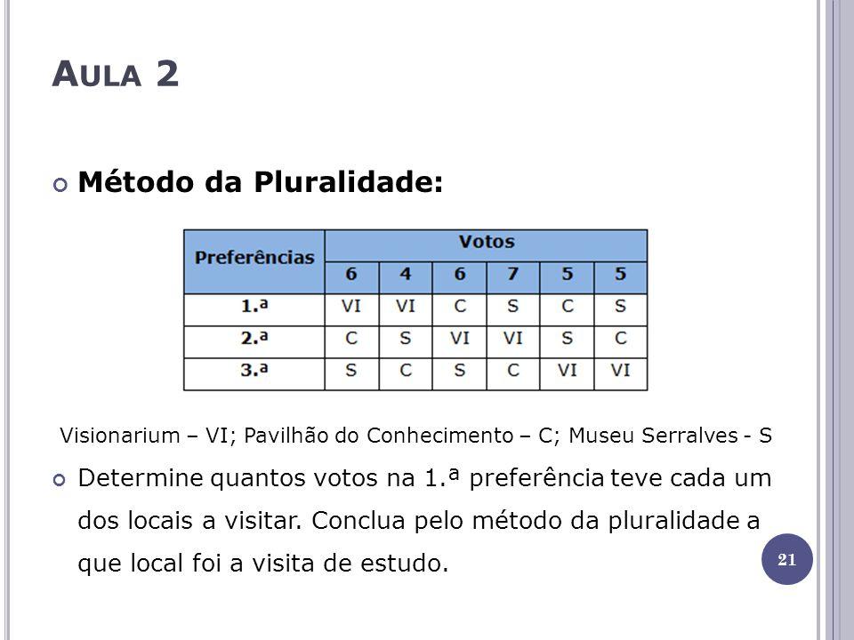 A ULA 2 Método da Pluralidade: Visionarium – VI; Pavilhão do Conhecimento – C; Museu Serralves - S Determine quantos votos na 1.ª preferência teve cada um dos locais a visitar.