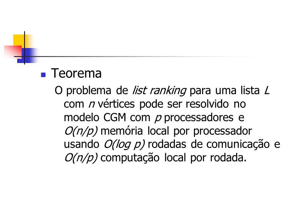 Teorema O problema de list ranking para uma lista L com n vértices pode ser resolvido no modelo CGM com p processadores e O(n/p) memória local por processador usando O(log p) rodadas de comunicação e O(n/p) computação local por rodada.