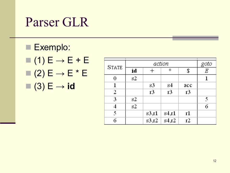 12 Parser GLR Exemplo: (1) E E + E (2) E E * E (3) E id