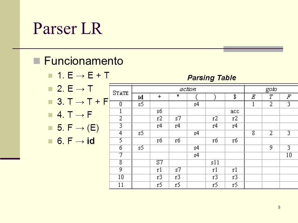 9 Parser LR Funcionamento 1. E E + T 2. E T 3. T T + F 4. T F 5. F (E) 6. F id Parsing Table