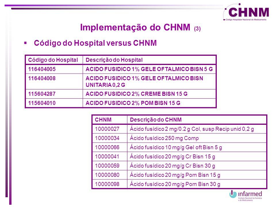 Implementação do CHNM (4) Correspondência entre o Código do hospital e o CHNM CódigoDescrição do HospitalCHNMDescrição do CHNM 116404005ACIDO FUSIDICO 1% GELE OFTALMICO BISN 5 G 10000066Ácido fusídico 10 mg/g Gel oft Bisn 5 g 116404008ACIDO FUSIDICO 1% GELE OFTALMICO BISN UNITARIA 0,2 G Não existe nenhum código CHNM 115604287ACIDO FUSIDICO 2% CREME BISN 15 G 10000041Ácido fusídico 20 mg/g Cr Bisn 15 g 115604010ACIDO FUSIDICO 2% POM BISN 15 G 10000080Ácido fusídico 20 mg/g Pom Bisn 15 g