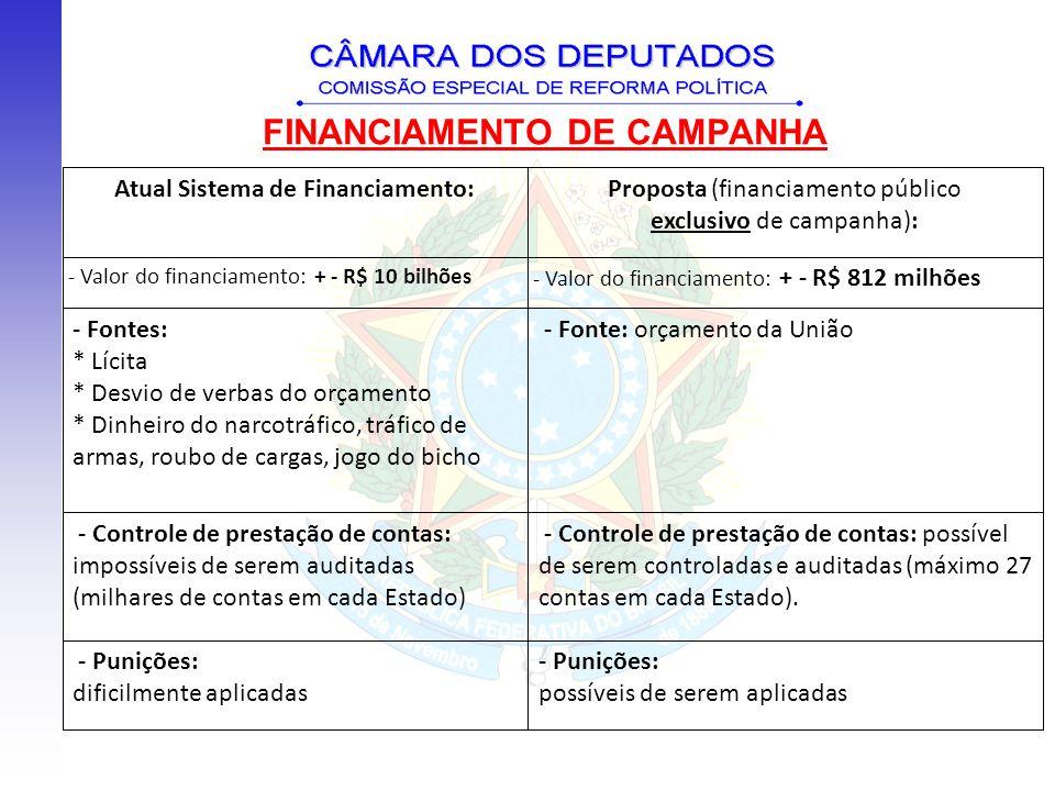 FINANCIAMENTO DE CAMPANHA Atual Sistema de Financiamento:Proposta (financiamento público exclusivo de campanha): - Valor do financiamento: + - R$ 10 b