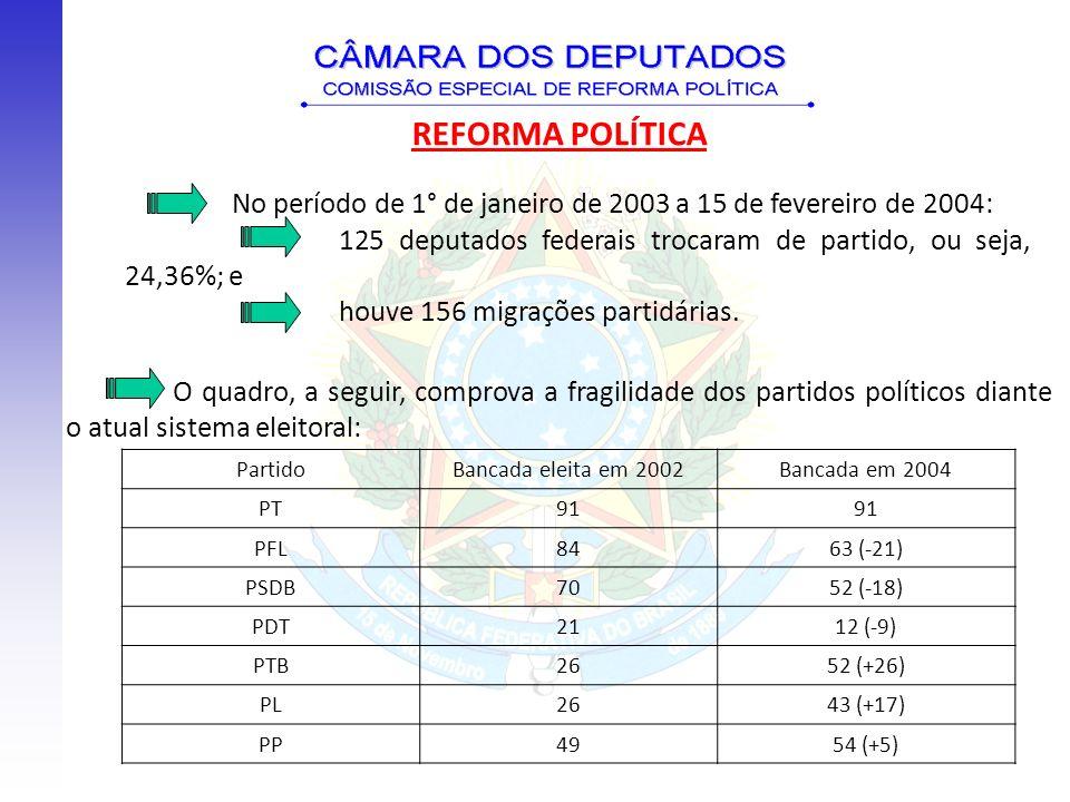 No período de 1° de janeiro de 2003 a 15 de fevereiro de 2004: 125 deputados federais trocaram de partido, ou seja, 24,36%; e houve 156 migrações part