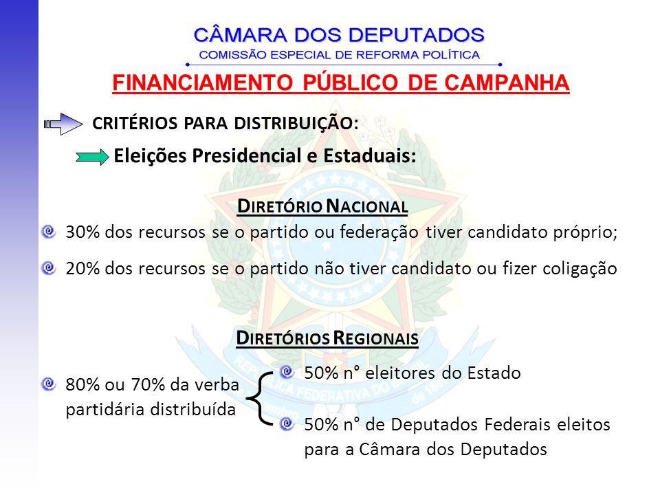FINANCIAMENTO PÚBLICO DE CAMPANHA CRITÉRIOS PARA DISTRIBUIÇÃO: Eleições Municipais: 10% para o Diretório Nacional 90% para o Diretório Regional 50% na proporção do n° de eleitores do Município; 50% na proporção do n° de vereadores eleitos pelo partido no Município em relação ao total de vereadores eleitos pelo partido no Estado.