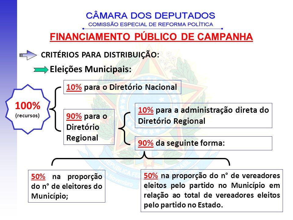 FINANCIAMENTO PÚBLICO DE CAMPANHA CRITÉRIOS PARA DISTRIBUIÇÃO: Eleições Municipais: 10% para o Diretório Nacional 90% para o Diretório Regional 50% na