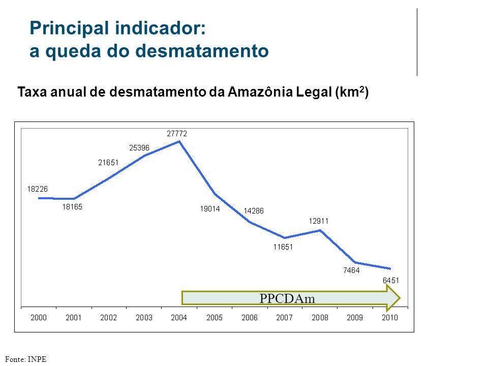 Principal indicador: a queda do desmatamento Taxa anual de desmatamento da Amazônia Legal (km 2 ) Fonte: INPE PPCDAm