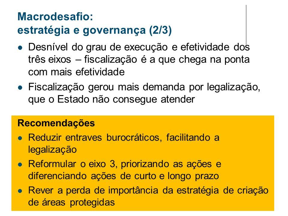 Macrodesafio: estratégia e governança (2/3) Desnível do grau de execução e efetividade dos três eixos – fiscalização é a que chega na ponta com mais e