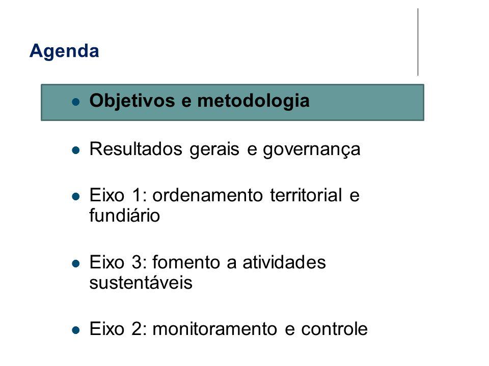 Objetivos e metodologia Resultados gerais e governança Eixo 1: ordenamento territorial e fundiário Eixo 3: fomento a atividades sustentáveis Eixo 2: m